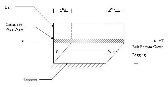 Belt and Lagging Segment