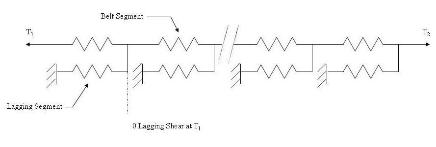 Linear Spring Model Belt and Lagging
