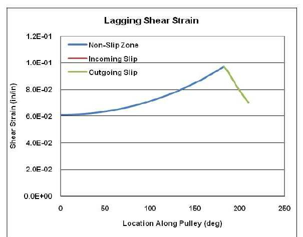 Drive Pulling Lagging Figure 5