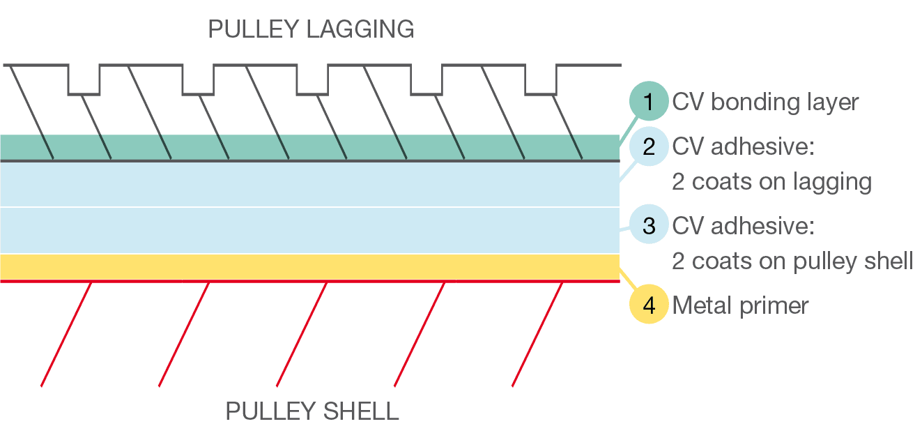 Pulley-Lagging-Diagram