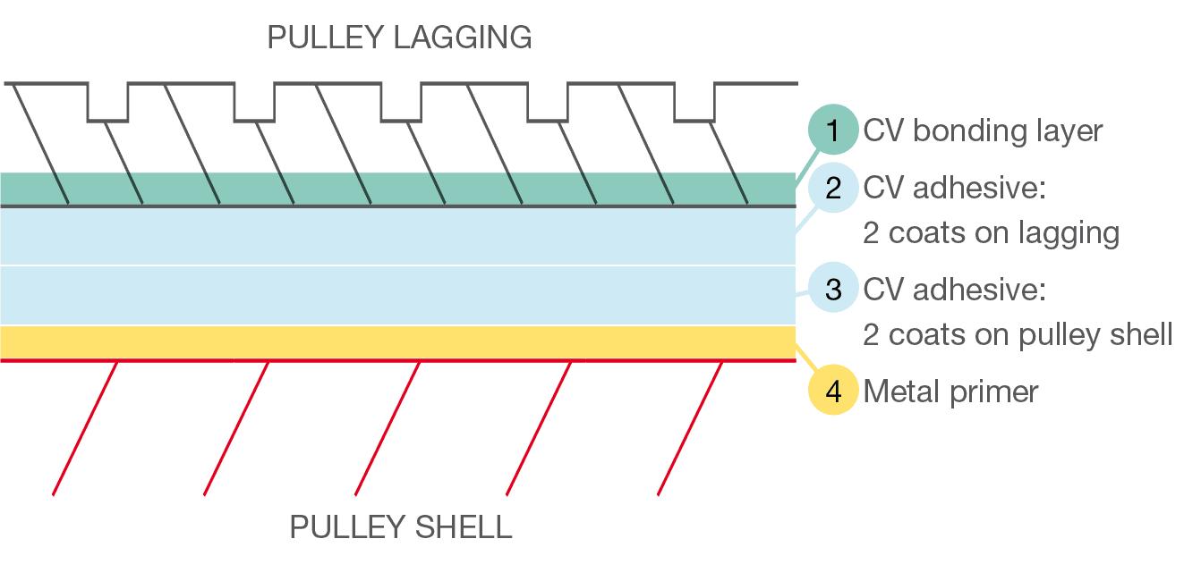 Pulley Lagging Diagram